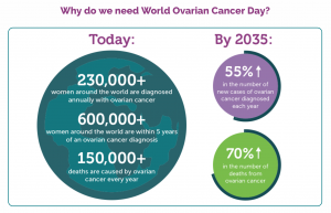 Ovarian Cancer Increased Awareness And Funding Needed To Tackle Low Survivor Rates